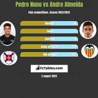 Pedro Nuno vs Andre Almeida h2h player stats