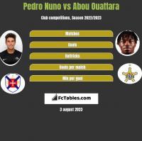 Pedro Nuno vs Abou Ouattara h2h player stats