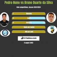 Pedro Nuno vs Bruno Duarte da Silva h2h player stats