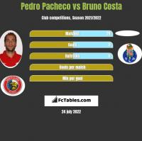 Pedro Pacheco vs Bruno Costa h2h player stats