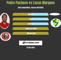 Pedro Pacheco vs Lucas Marques h2h player stats