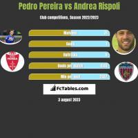 Pedro Pereira vs Andrea Rispoli h2h player stats
