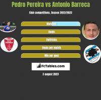 Pedro Pereira vs Antonio Barreca h2h player stats