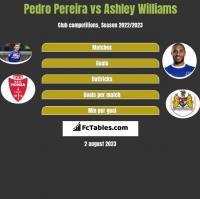 Pedro Pereira vs Ashley Williams h2h player stats
