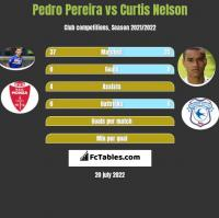 Pedro Pereira vs Curtis Nelson h2h player stats