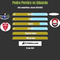 Pedro Pereira vs Eduardo h2h player stats