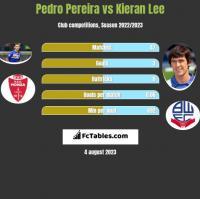 Pedro Pereira vs Kieran Lee h2h player stats