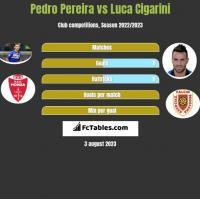 Pedro Pereira vs Luca Cigarini h2h player stats