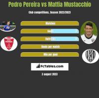 Pedro Pereira vs Mattia Mustacchio h2h player stats