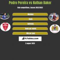 Pedro Pereira vs Nathan Baker h2h player stats