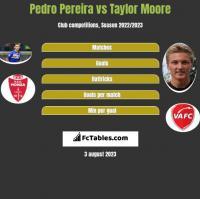Pedro Pereira vs Taylor Moore h2h player stats