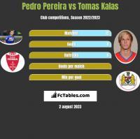 Pedro Pereira vs Tomas Kalas h2h player stats