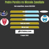 Pedro Pereira vs Niccolo Zanellato h2h player stats