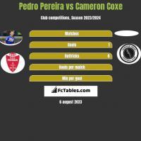 Pedro Pereira vs Cameron Coxe h2h player stats