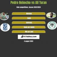 Pedro Rebocho vs Ali Turan h2h player stats