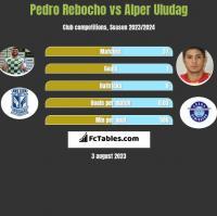 Pedro Rebocho vs Alper Uludag h2h player stats