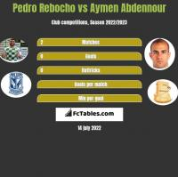 Pedro Rebocho vs Aymen Abdennour h2h player stats