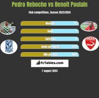 Pedro Rebocho vs Benoit Poulain h2h player stats