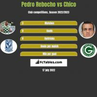 Pedro Rebocho vs Chico h2h player stats
