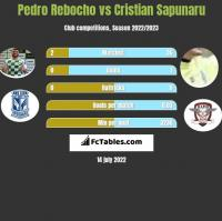 Pedro Rebocho vs Cristian Sapunaru h2h player stats