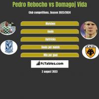 Pedro Rebocho vs Domagoj Vida h2h player stats