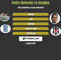 Pedro Rebocho vs Douglas h2h player stats