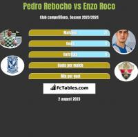 Pedro Rebocho vs Enzo Roco h2h player stats