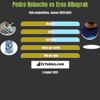 Pedro Rebocho vs Eren Albayrak h2h player stats