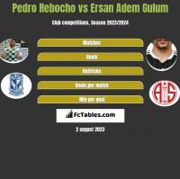 Pedro Rebocho vs Ersan Adem Gulum h2h player stats