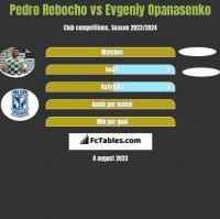 Pedro Rebocho vs Evgeniy Opanasenko h2h player stats