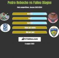 Pedro Rebocho vs Fallou Diagne h2h player stats