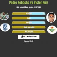 Pedro Rebocho vs Victor Ruiz h2h player stats
