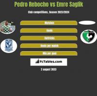 Pedro Rebocho vs Emre Saglik h2h player stats
