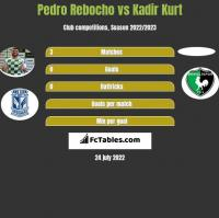 Pedro Rebocho vs Kadir Kurt h2h player stats