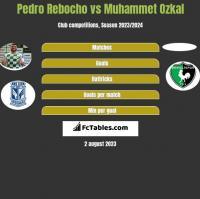 Pedro Rebocho vs Muhammet Ozkal h2h player stats