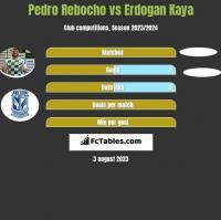 Pedro Rebocho vs Erdogan Kaya h2h player stats