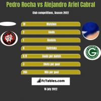 Pedro Rocha vs Alejandro Ariel Cabral h2h player stats