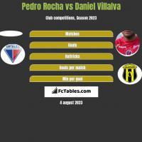 Pedro Rocha vs Daniel Villalva h2h player stats