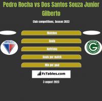 Pedro Rocha vs Dos Santos Souza Junior Gilberto h2h player stats