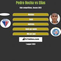 Pedro Rocha vs Elias h2h player stats