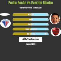 Pedro Rocha vs Everton Ribeiro h2h player stats