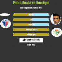 Pedro Rocha vs Henrique h2h player stats
