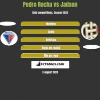 Pedro Rocha vs Jadson h2h player stats