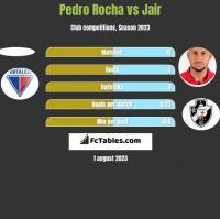 Pedro Rocha vs Jair h2h player stats