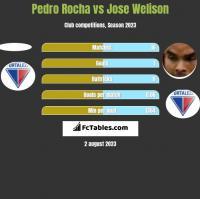 Pedro Rocha vs Jose Welison h2h player stats