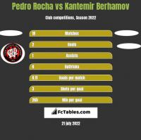 Pedro Rocha vs Kantemir Berhamov h2h player stats