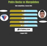Pedro Rocha vs Marquinhos h2h player stats