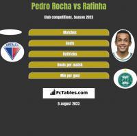 Pedro Rocha vs Rafinha h2h player stats