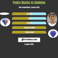 Pedro Rocha vs Robinho h2h player stats