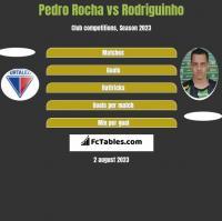 Pedro Rocha vs Rodriguinho h2h player stats